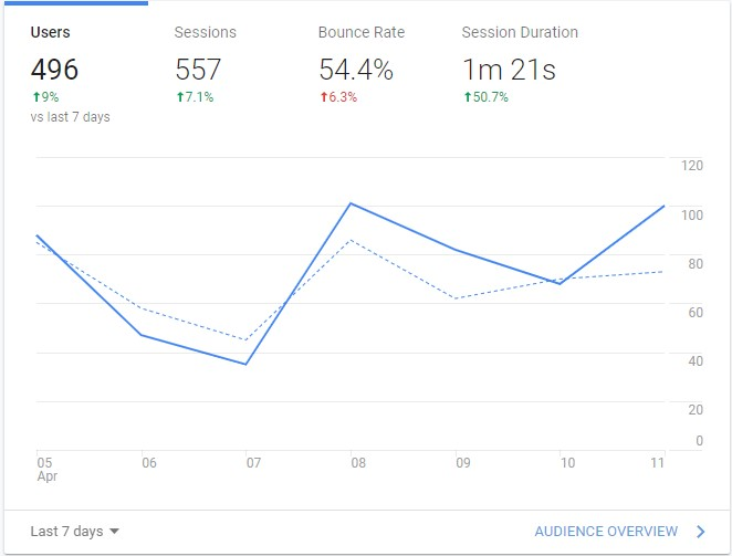 Google Analytics dashboard showing active users which are important to ecommerce SEO